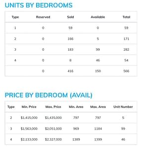 Units & Price by Bedrooms